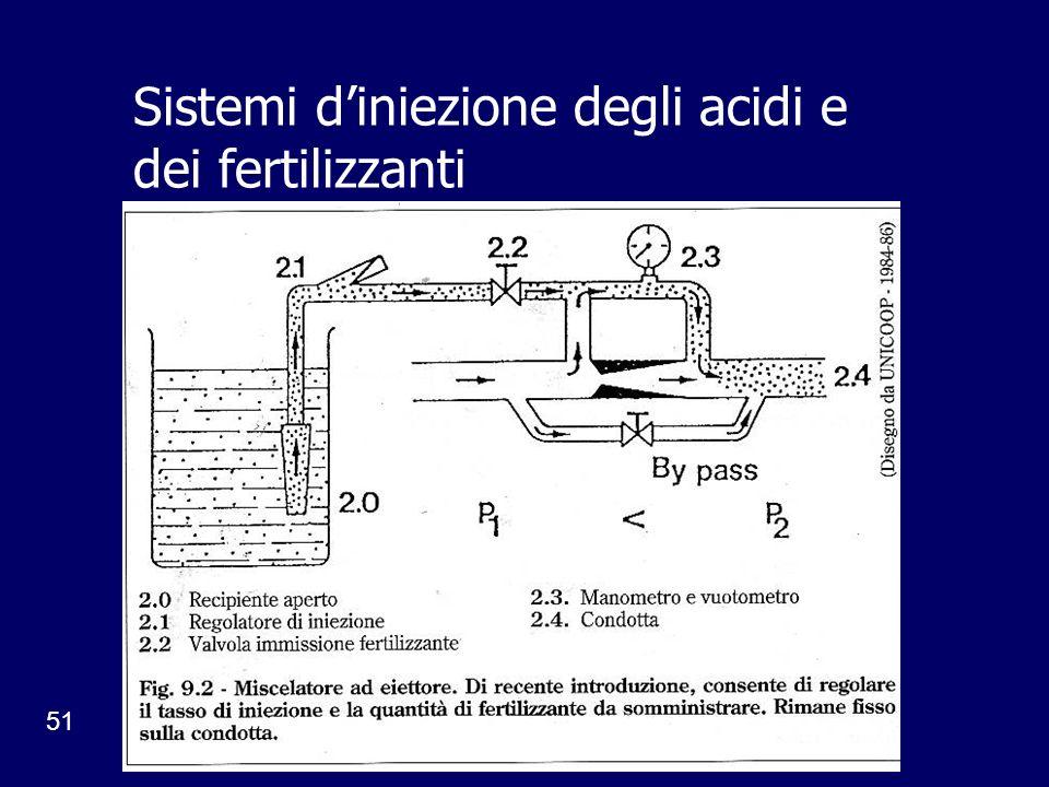 Sistemi d'iniezione degli acidi e dei fertilizzanti
