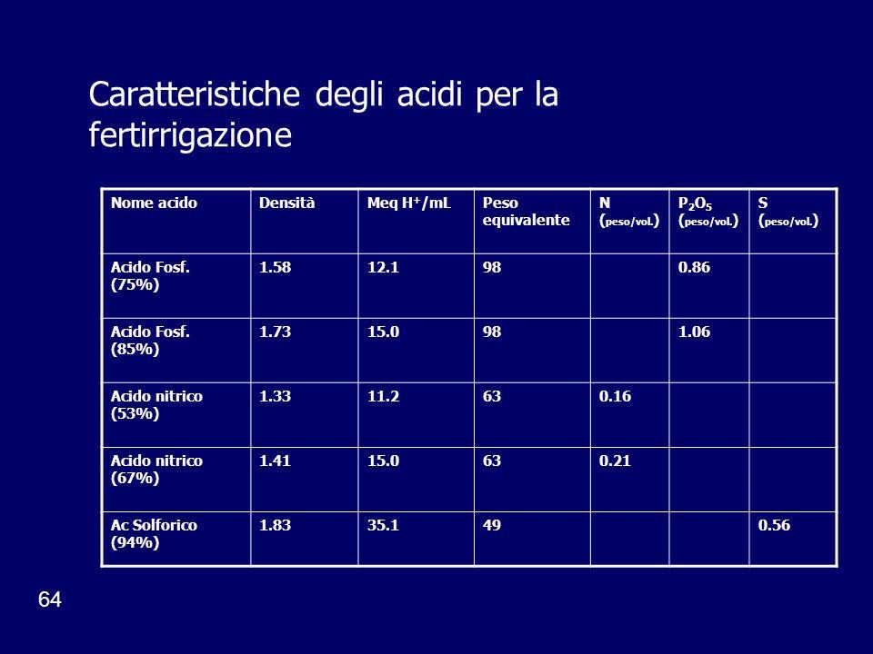Caratteristiche degli acidi per la fertirrigazione