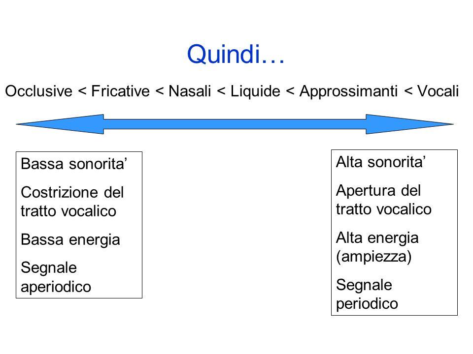Quindi… Occlusive < Fricative < Nasali < Liquide < Approssimanti < Vocali. Bassa sonorita' Costrizione del tratto vocalico.