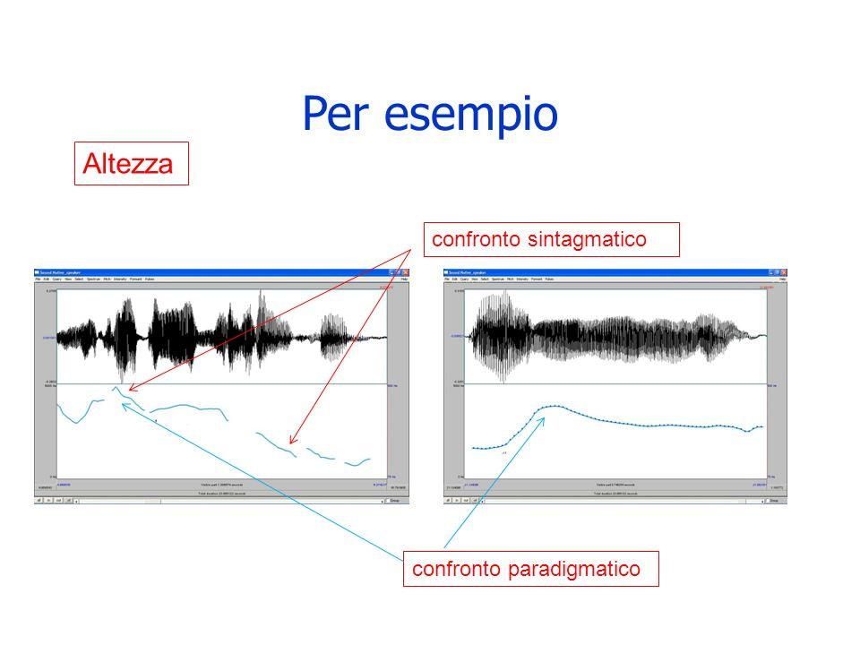 Per esempio Altezza confronto sintagmatico confronto paradigmatico
