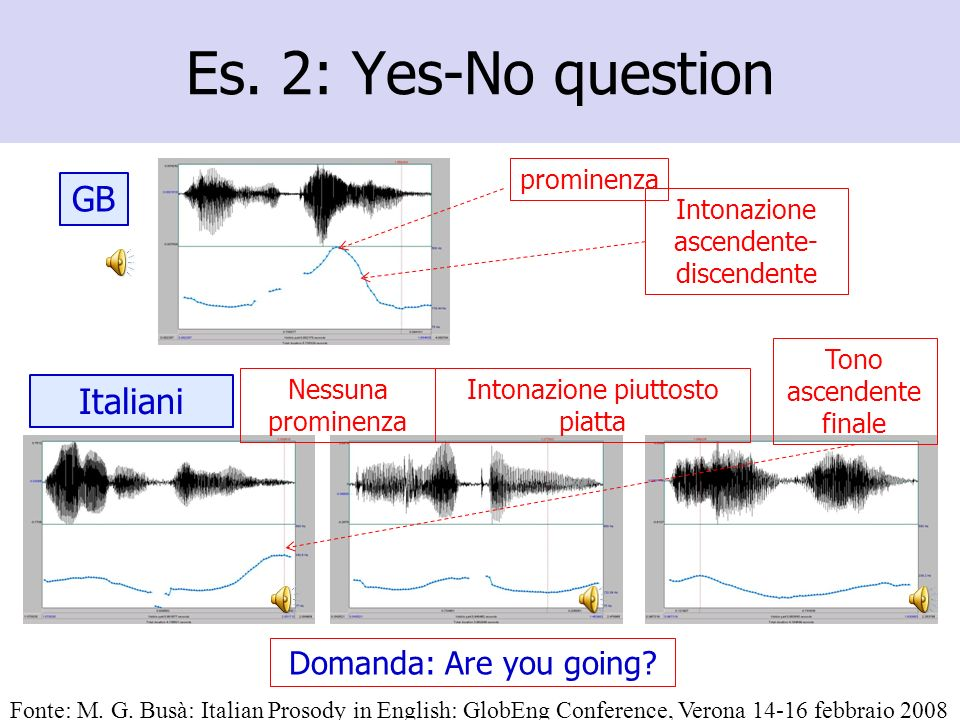 Es. 2: Yes-No question GB Italiani Domanda: Are you going prominenza