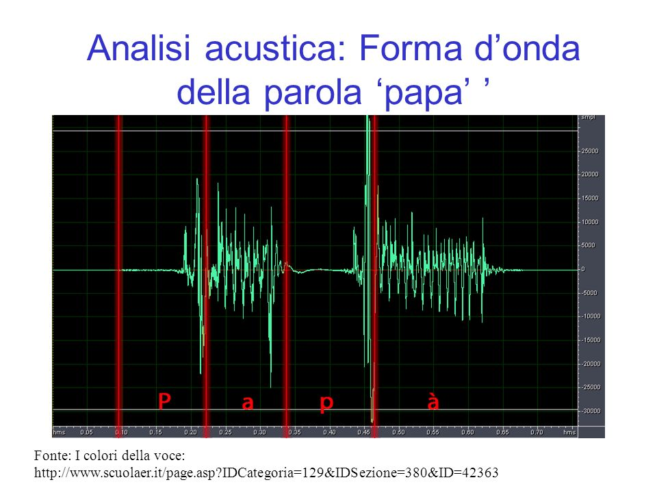 Analisi acustica: Forma d'onda della parola 'papa' '