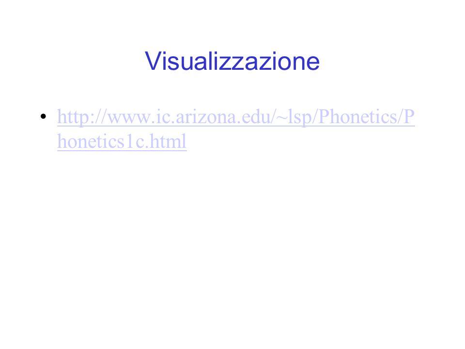 Visualizzazione http://www.ic.arizona.edu/~lsp/Phonetics/Phonetics1c.html