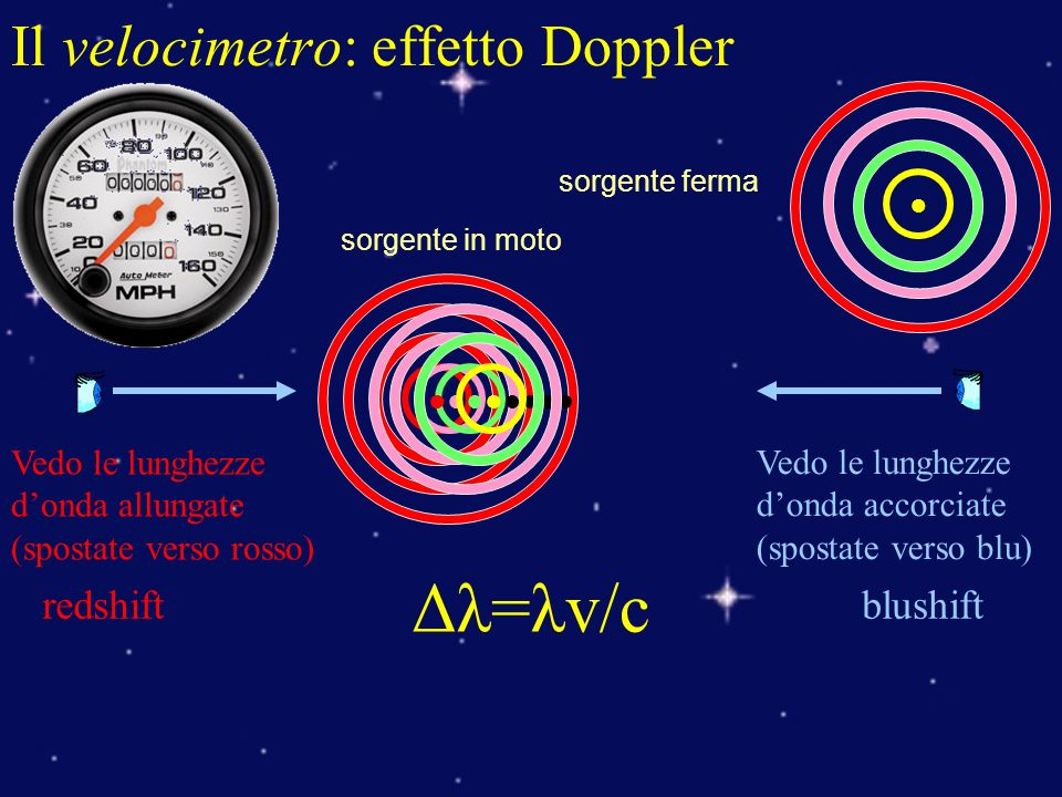 Il velocimetro: effetto Doppler