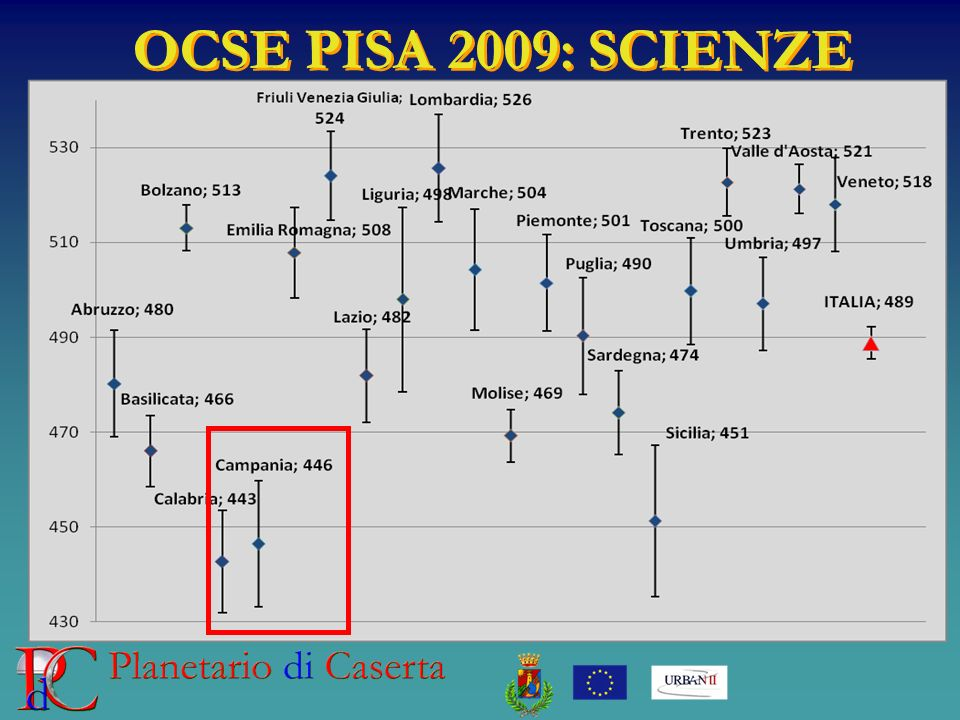 OCSE PISA 2009: SCIENZE