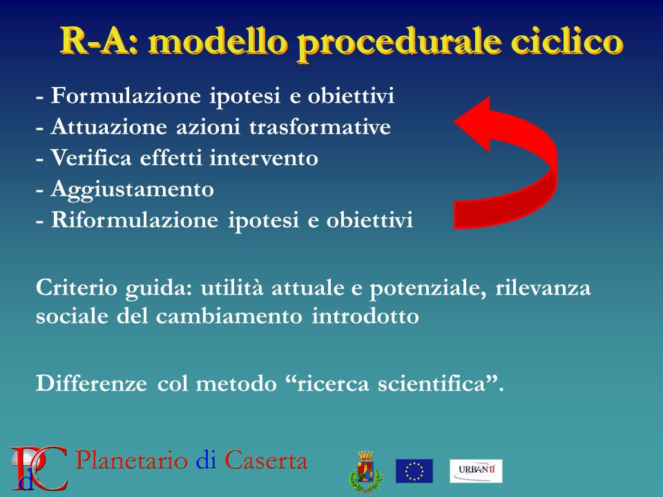 R-A: modello procedurale ciclico