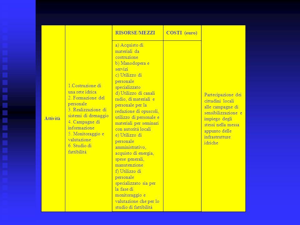 Attività 1.Costruzione di una rete idrica. 2. Formazione del personale. 3. Realizzazione di sistemi di drenaggio.
