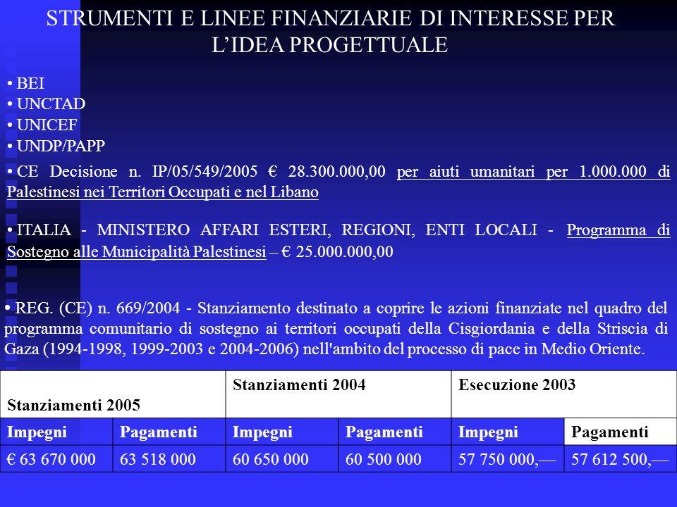 STRUMENTI E LINEE FINANZIARIE DI INTERESSE PER L'IDEA PROGETTUALE