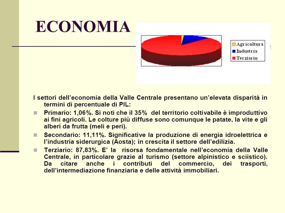 ECONOMIA I settori dell'economia della Valle Centrale presentano un'elevata disparità in termini di percentuale di PIL: