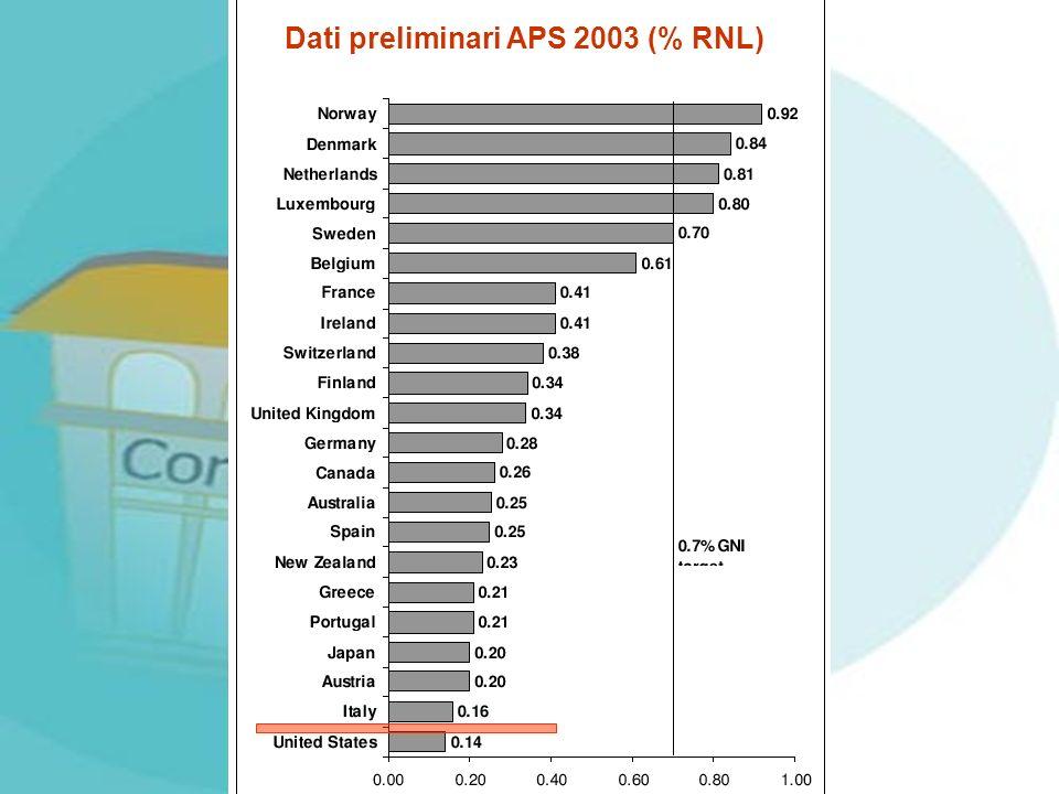 Dati preliminari APS 2003 (% RNL)