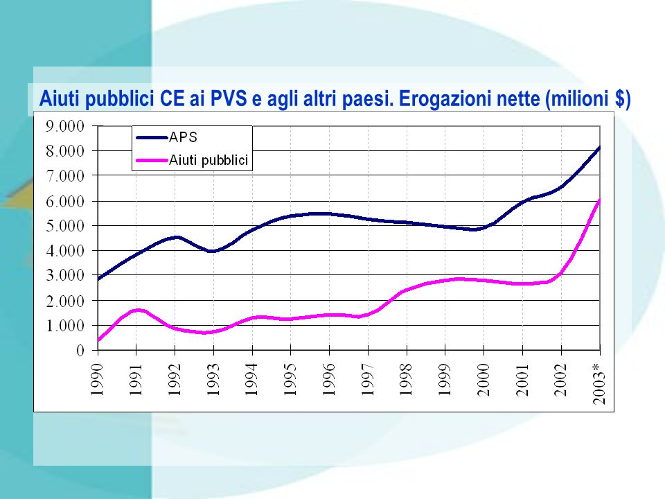 Aiuti pubblici CE ai PVS e agli altri paesi