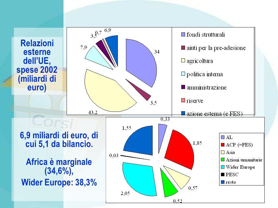 6,9 miliardi di euro, di cui 5,1 da bilancio.