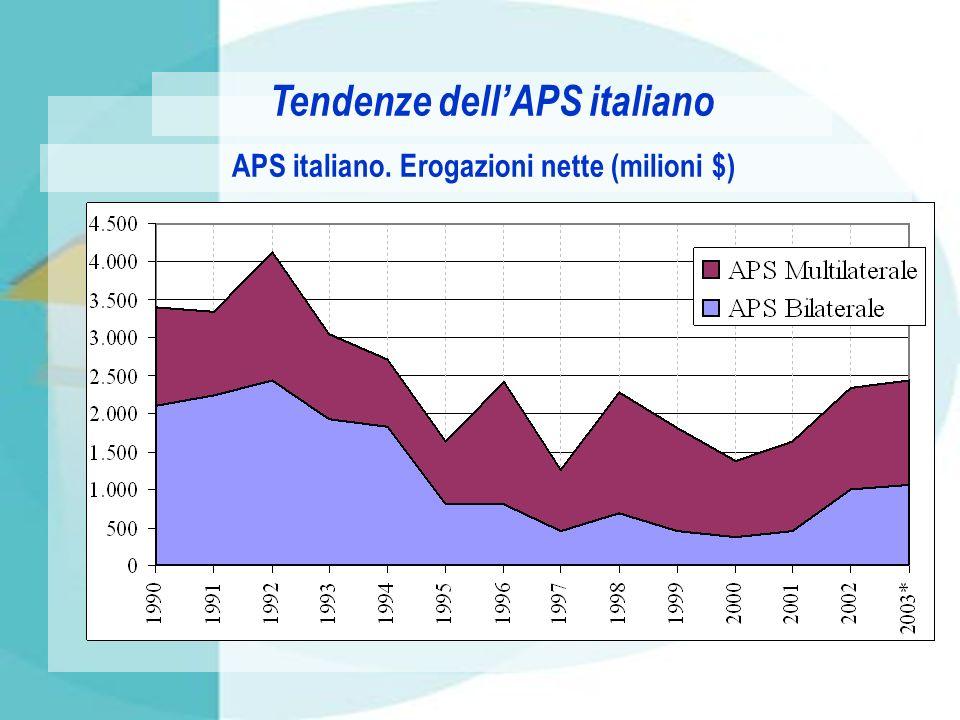 Tendenze dell'APS italiano APS italiano. Erogazioni nette (milioni $)
