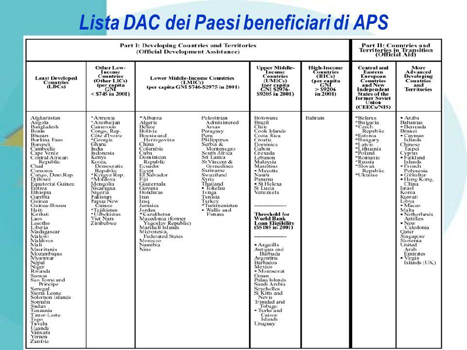 Lista DAC dei Paesi beneficiari di APS