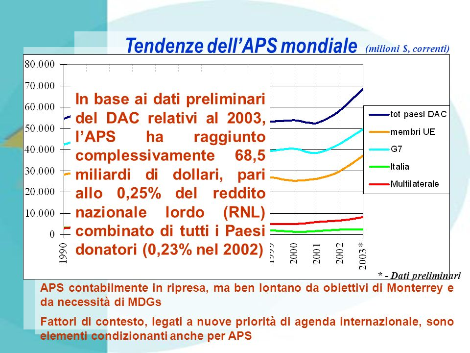 Tendenze dell'APS mondiale