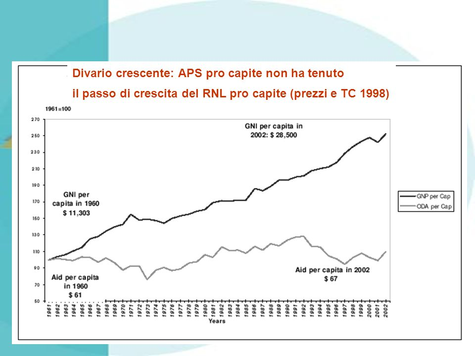 Divario crescente: APS pro capite non ha tenuto