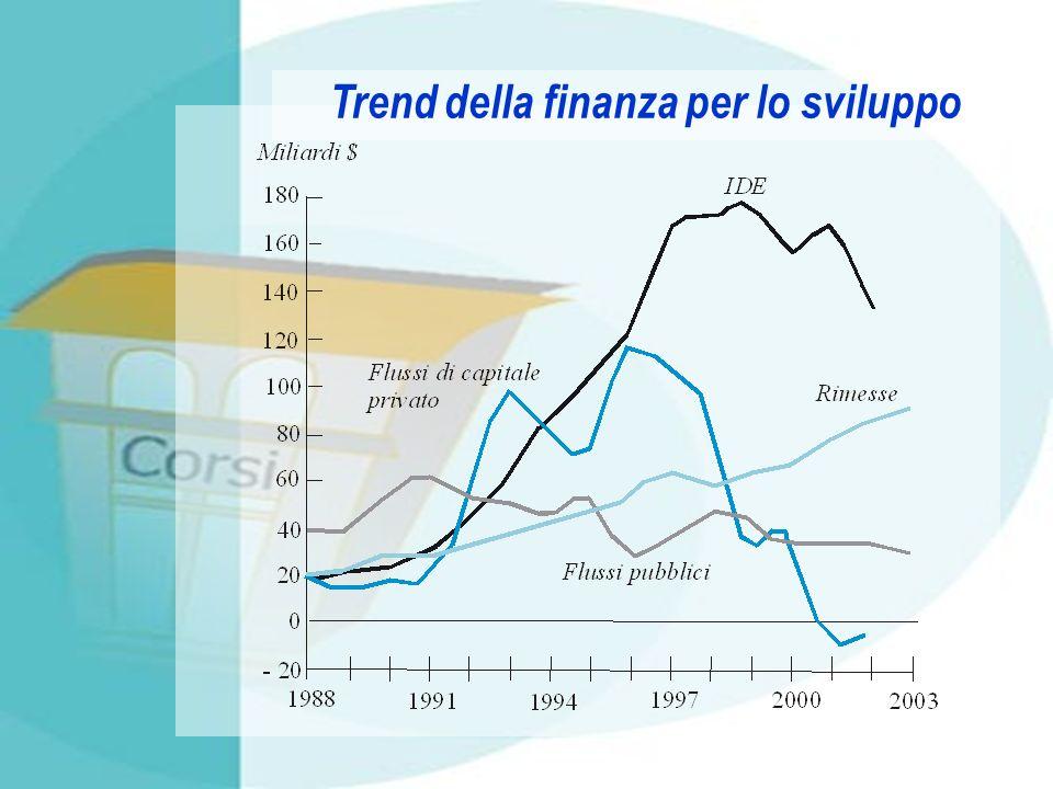 Trend della finanza per lo sviluppo