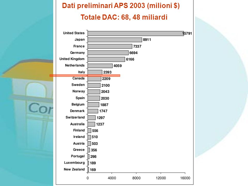 Dati preliminari APS 2003 (milioni $)