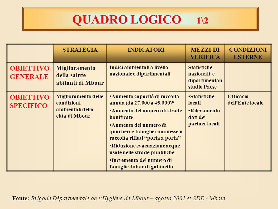 QUADRO LOGICO 1\2 OBIETTIVO GENERALE OBIETTIVO SPECIFICO STRATEGIA
