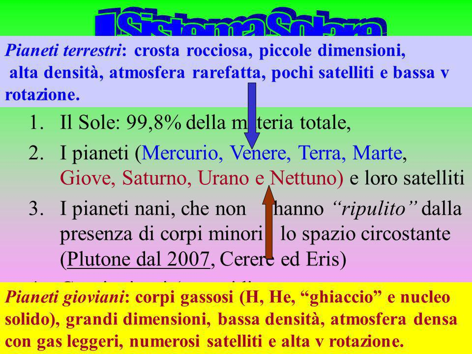 Il Sistema Solare Il Sole: 99,8% della materia totale,