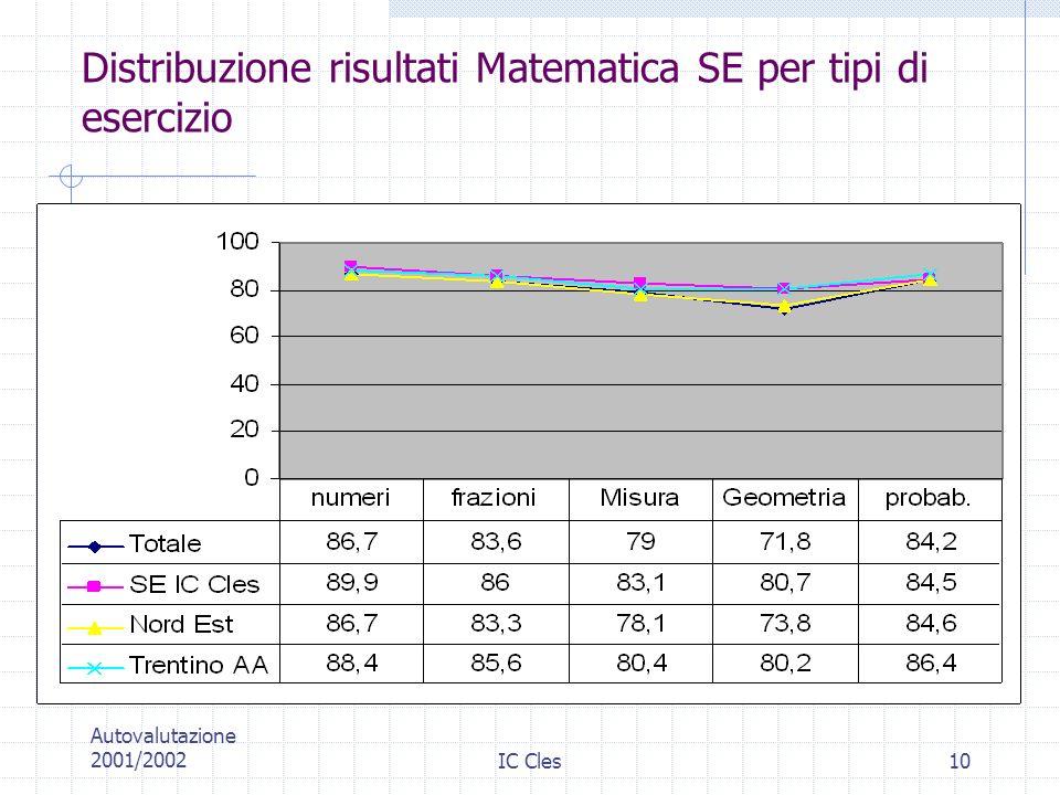 Distribuzione risultati Matematica SE per tipi di esercizio