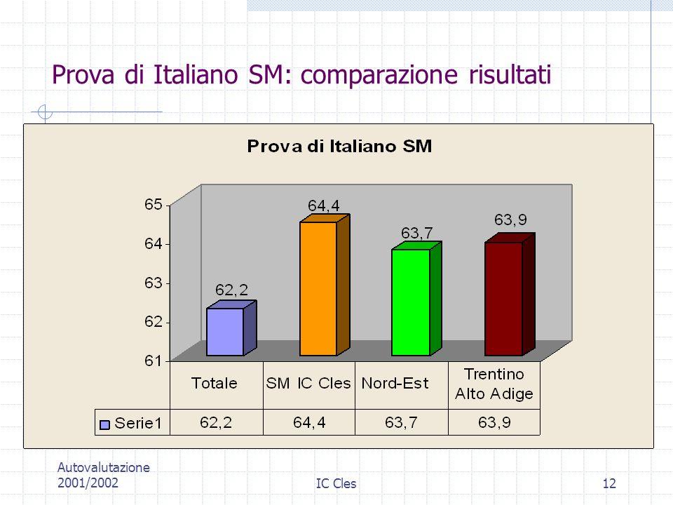 Prova di Italiano SM: comparazione risultati