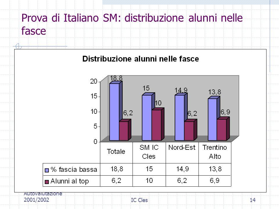 Prova di Italiano SM: distribuzione alunni nelle fasce