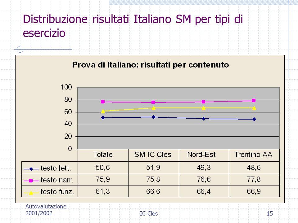 Distribuzione risultati Italiano SM per tipi di esercizio