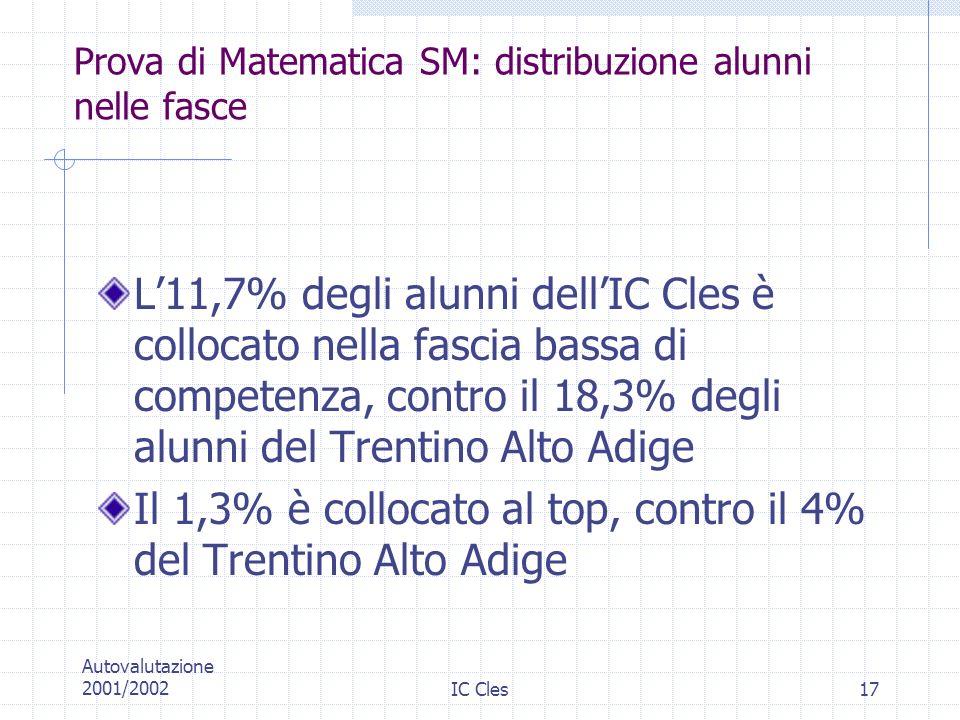 Prova di Matematica SM: distribuzione alunni nelle fasce