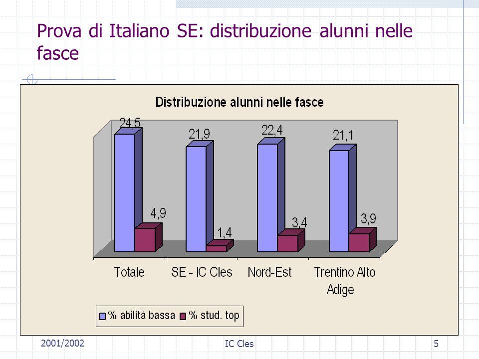 Prova di Italiano SE: distribuzione alunni nelle fasce