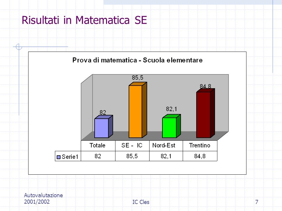 Risultati in Matematica SE