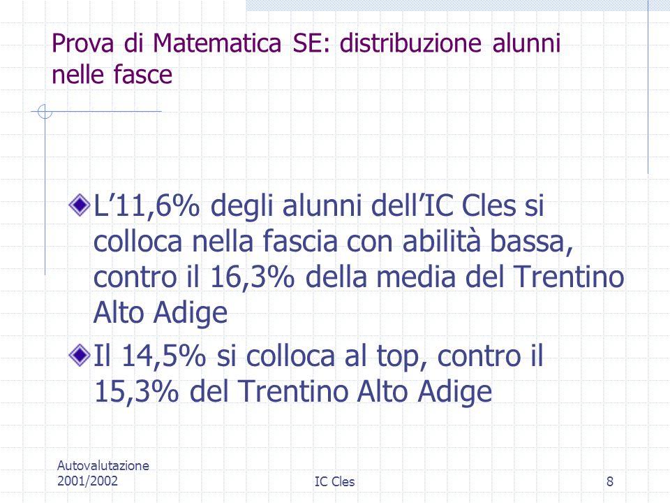 Prova di Matematica SE: distribuzione alunni nelle fasce