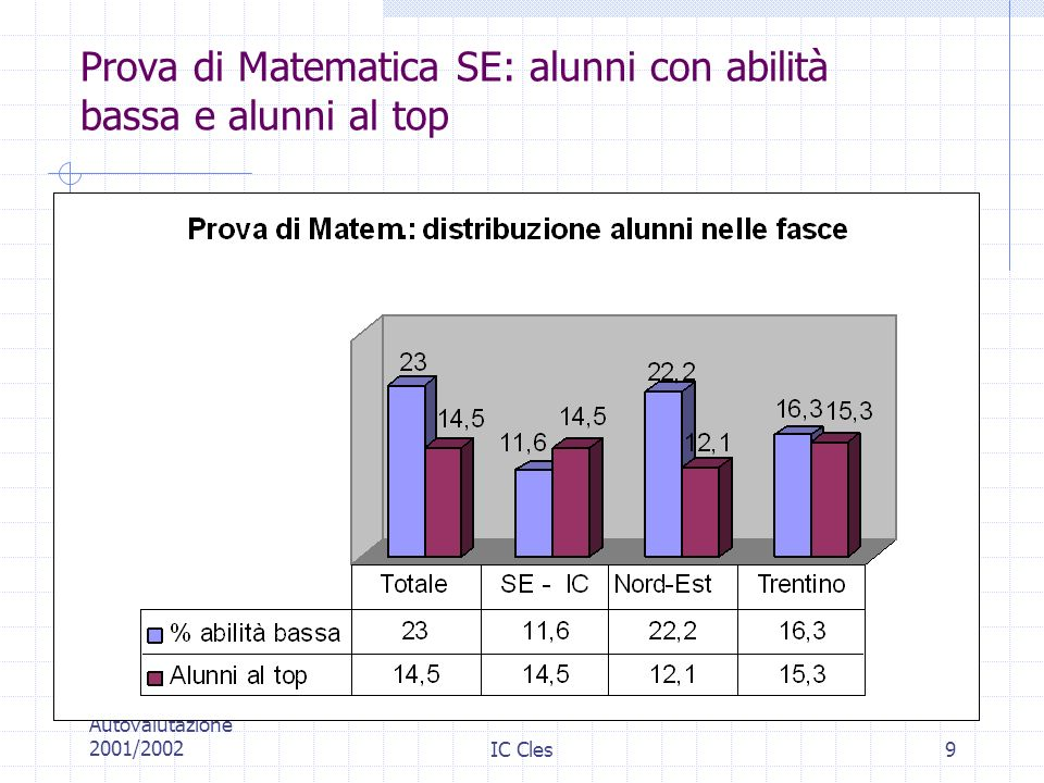 Prova di Matematica SE: alunni con abilità bassa e alunni al top