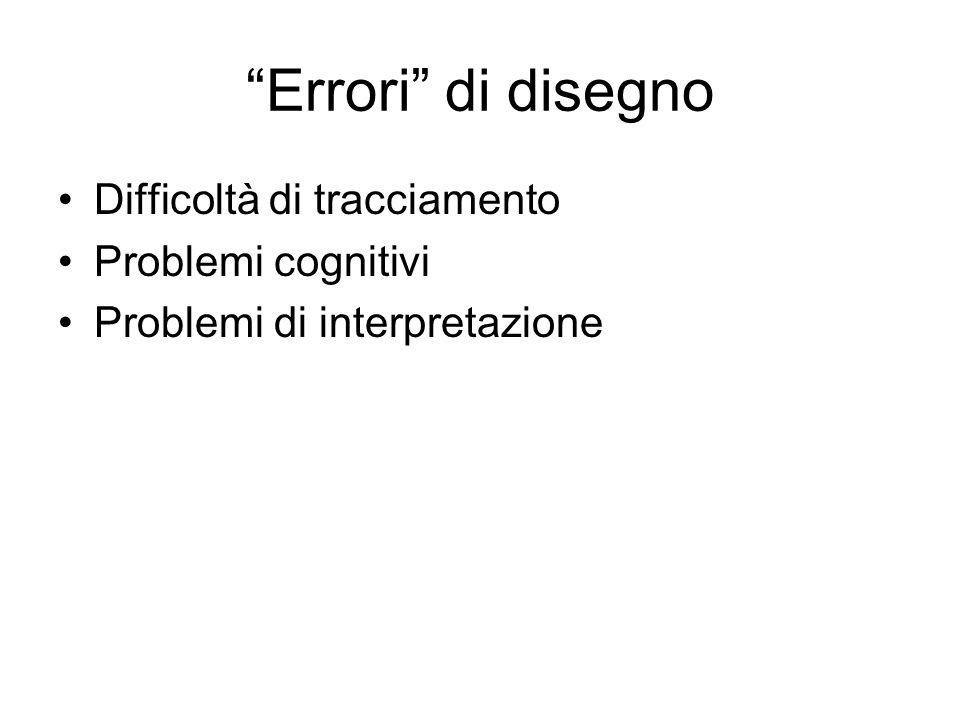 Errori di disegno Difficoltà di tracciamento Problemi cognitivi