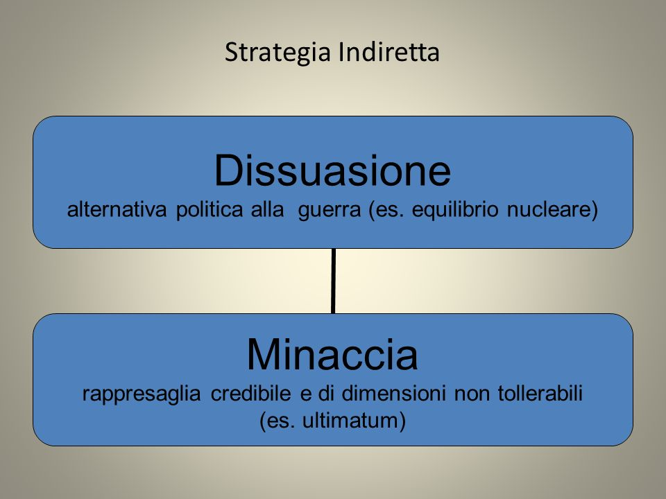 Strategia Indiretta