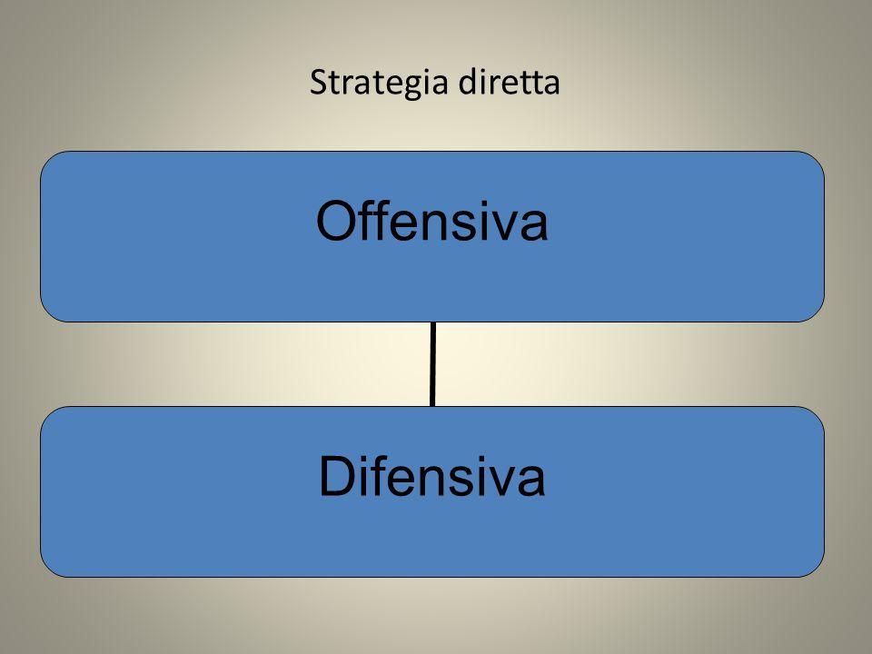 Strategia diretta