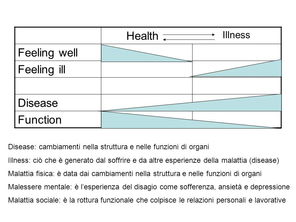 Health Feeling well Feeling ill Disease Function Illness