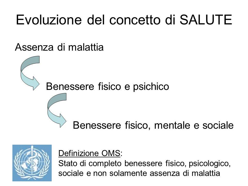 Evoluzione del concetto di SALUTE