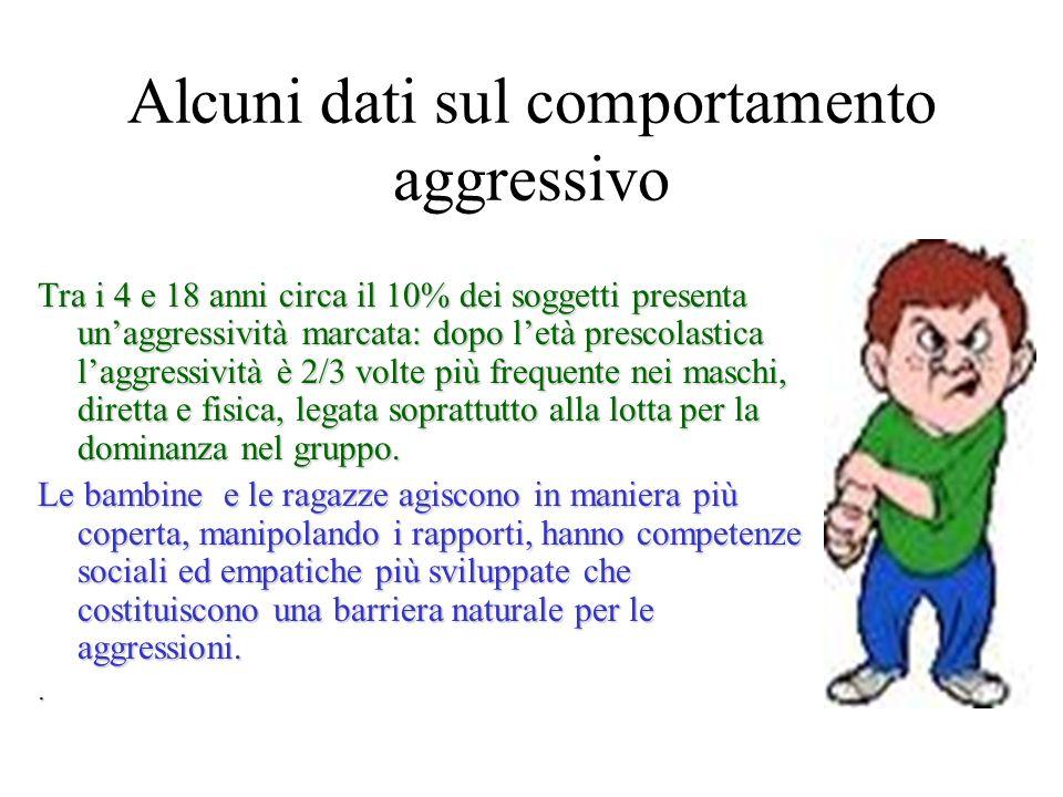 Alcuni dati sul comportamento aggressivo