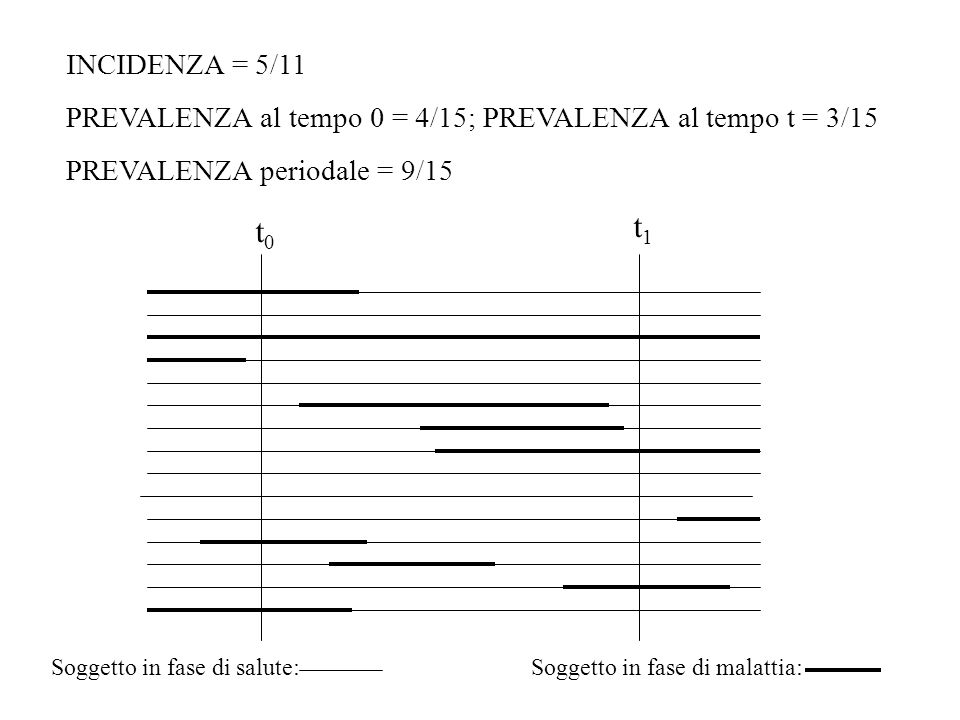 INCIDENZA = 5/11 PREVALENZA al tempo 0 = 4/15; PREVALENZA al tempo t = 3/15. PREVALENZA periodale = 9/15.