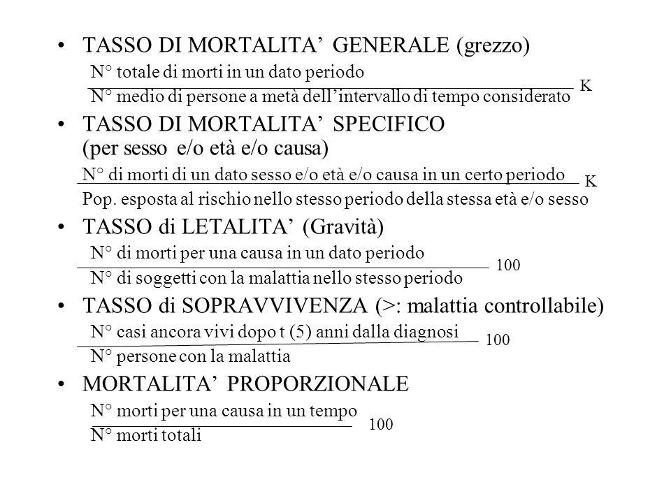 TASSO DI MORTALITA' GENERALE (grezzo)