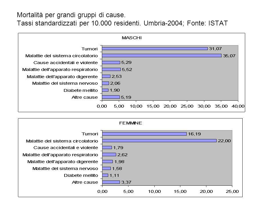 Mortalità per grandi gruppi di cause. Tassi standardizzati per 10