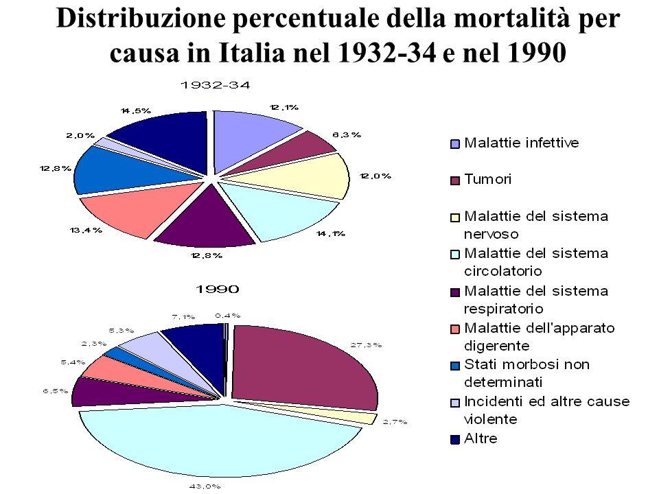 Distribuzione percentuale della mortalità per causa in Italia nel 1932-34 e nel 1990