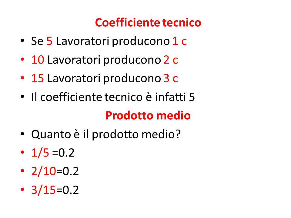 Coefficiente tecnico Se 5 Lavoratori producono 1 c. 10 Lavoratori producono 2 c. 15 Lavoratori producono 3 c.