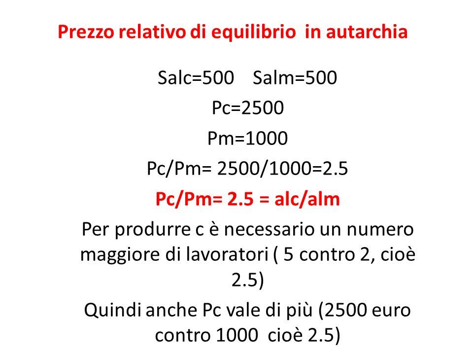Prezzo relativo di equilibrio in autarchia