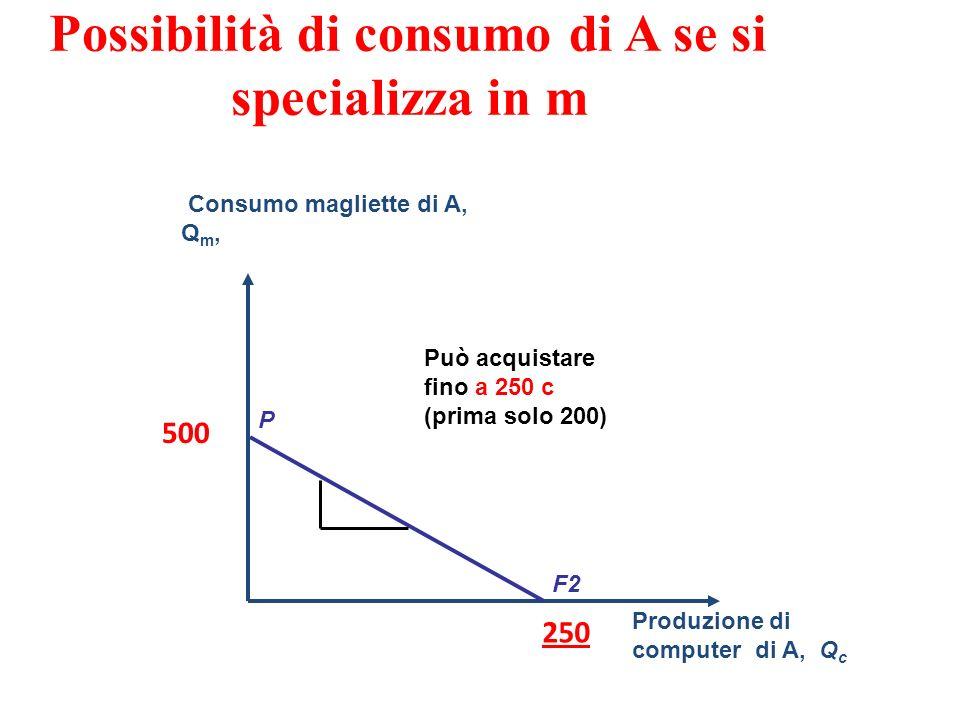 Possibilità di consumo di A se si specializza in m