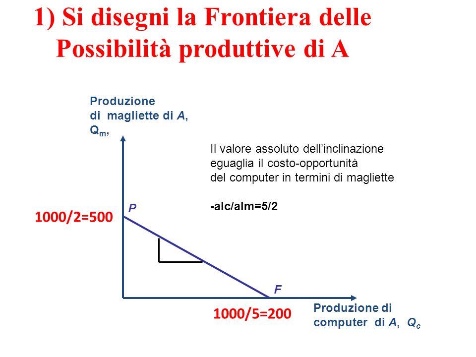 1) Si disegni la Frontiera delle Possibilità produttive di A