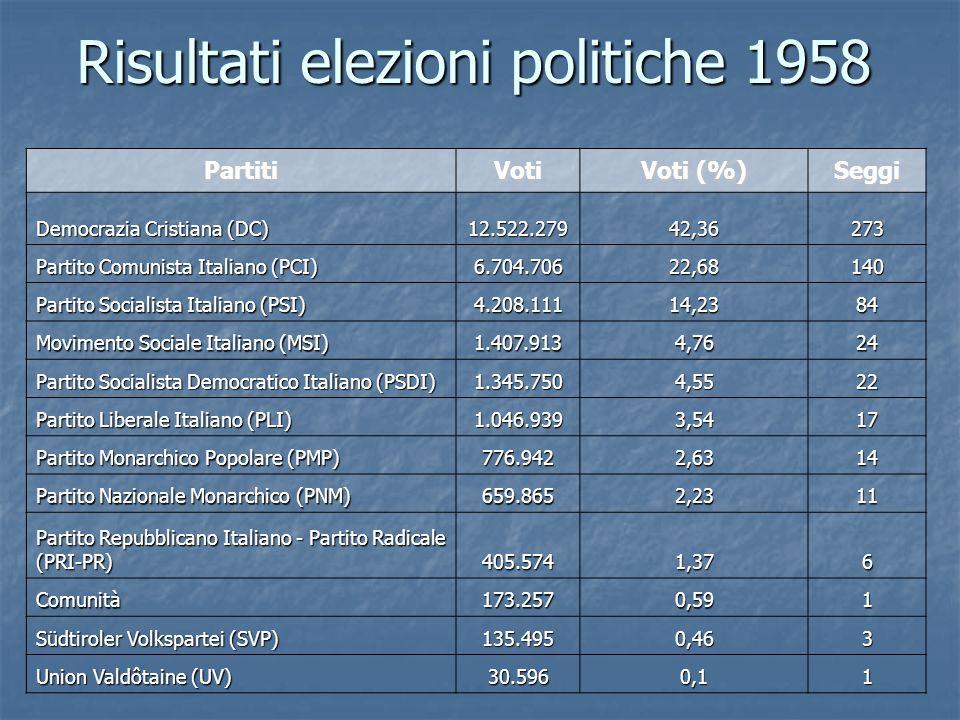 Risultati elezioni politiche 1958