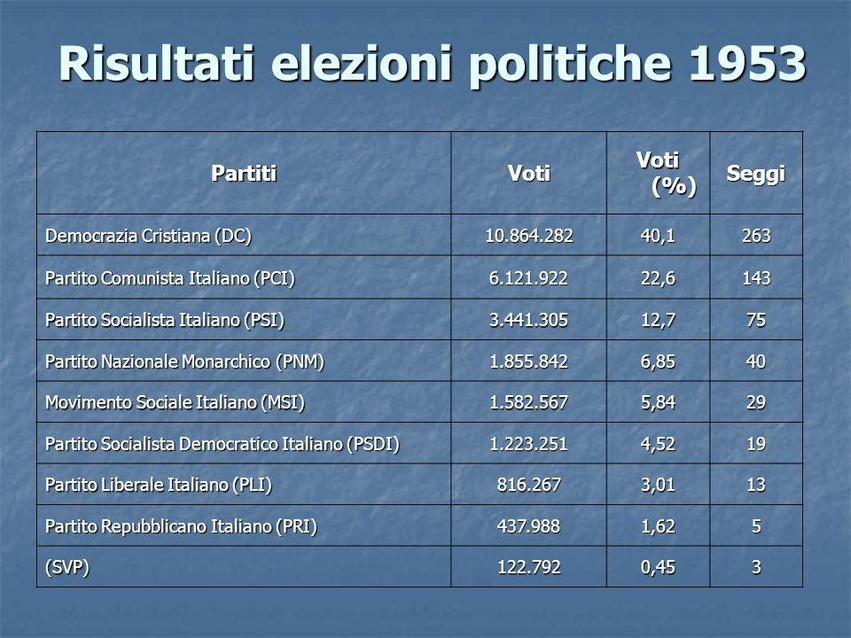 Risultati elezioni politiche 1953