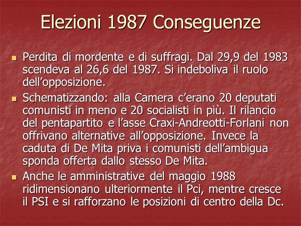 Elezioni 1987 Conseguenze Perdita di mordente e di suffragi. Dal 29,9 del 1983 scendeva al 26,6 del 1987. Si indeboliva il ruolo dell'opposizione.